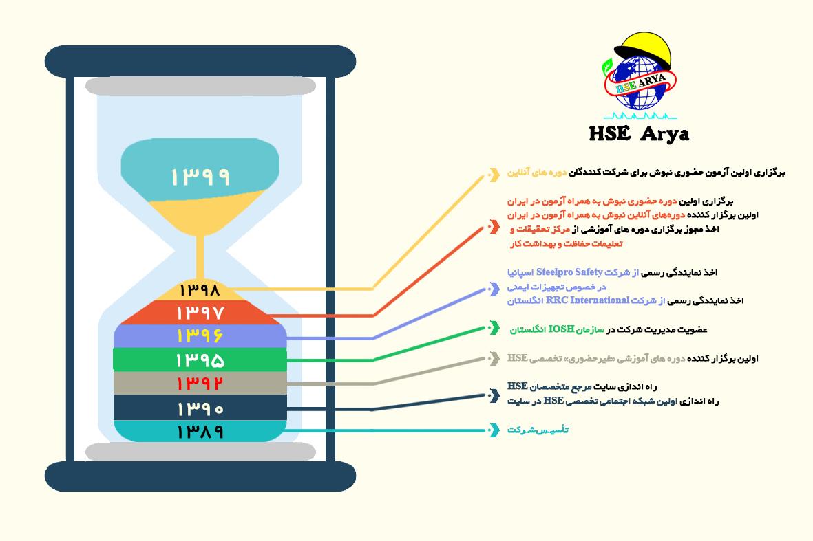 HSE Arya - Timeline